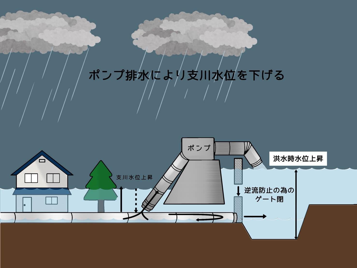 福山市防災